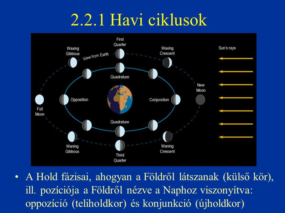 2.2.1 Havi ciklusok A Hold fázisai, ahogyan a Földről látszanak (külső kör), ill. pozíciója a Földről nézve a Naphoz viszonyítva: oppozíció (teliholdk