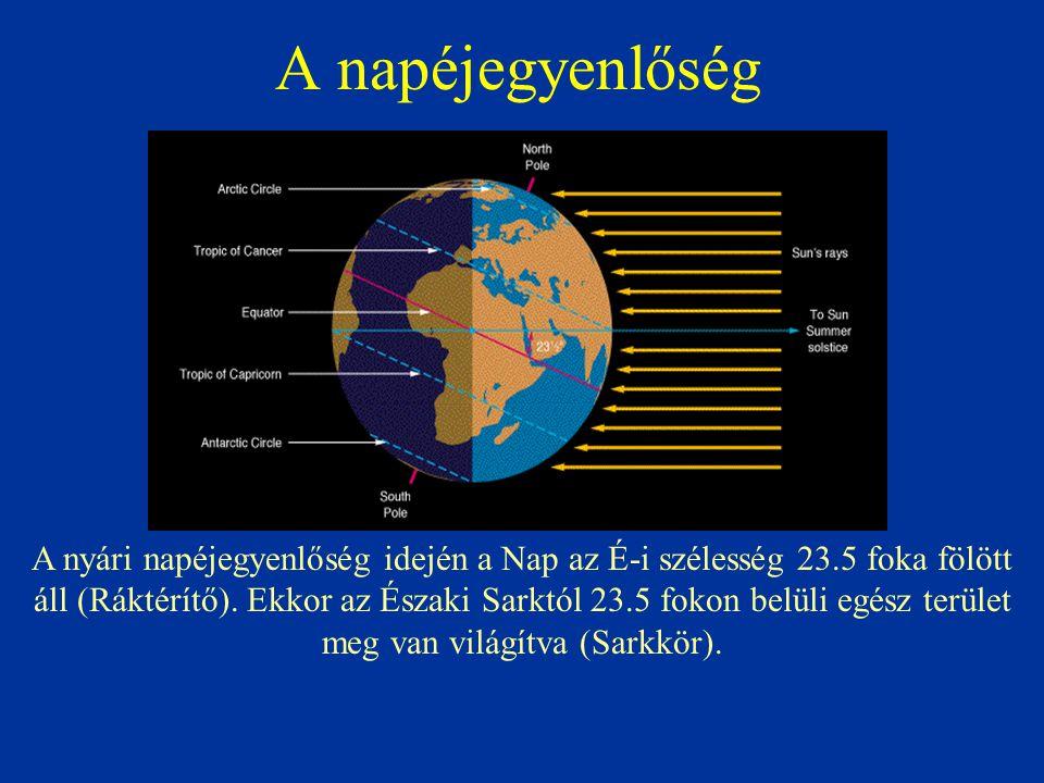 A napéjegyenlőség A nyári napéjegyenlőség idején a Nap az É-i szélesség 23.5 foka fölött áll (Ráktérítő). Ekkor az Északi Sarktól 23.5 fokon belüli eg