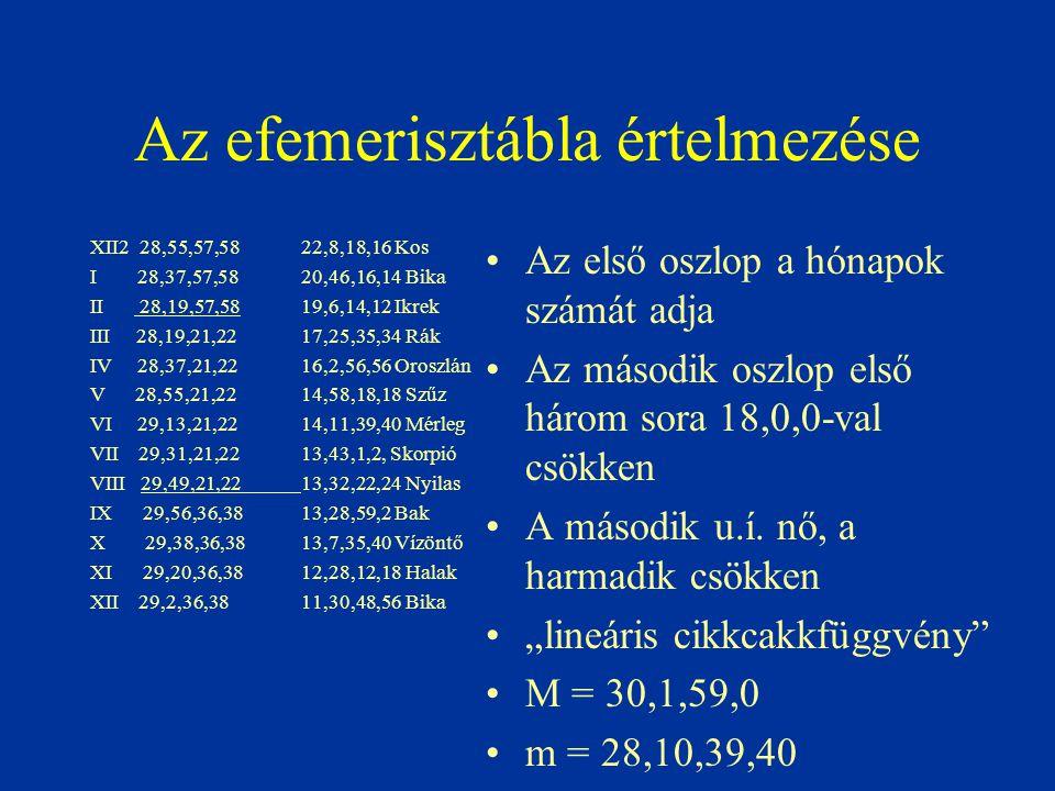Az efemerisztábla értelmezése XII2 28,55,57,5822,8,18,16 Kos I 28,37,57,5820,46,16,14 Bika II 28,19,57,5819,6,14,12 Ikrek III 28,19,21,2217,25,35,34 R
