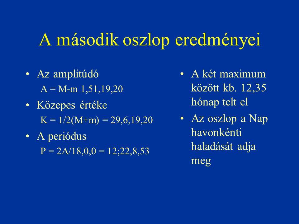 A második oszlop eredményei Az amplitúdó A = M-m 1,51,19,20 Közepes értéke K = 1/2(M+m) = 29,6,19,20 A periódus P = 2A/18,0,0 = 12;22,8,53 A két maxim
