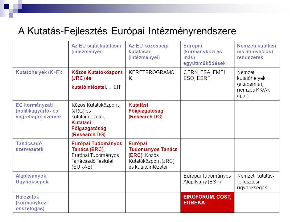 A Kutatás-Fejlesztés Európai Intézményrendszere Az EU saját kutatásai (intézményei) Az EU közösségi kutatásai (intézményei) Európai (kormányközi és más) együttműködések Nemzeti kutatási (és innovációs) rendszerek Kutatóhelyek (K+F):Közös Kutatóközpont (JRC) és kutatóintézetei,, EIT KERETPROGRAMO K CERN, ESA, EMBL, ESO, ESRF Nemzeti kutatóhelyek (akadémia), nemzeti KKV-k (ipar) EC kormányzati (politikagyártó- és végrehajtó) szervek Közös Kutatóközpont (JRC) és kutatóintézetei, Kutatási Főigazgatóság (Research DG) Tanácsadó szervezetek Európai Tudományos Tanács (ERC), Európai Tudományos Tanácsadó Testület (EURAB) Európai Tudományos Tanács (ERC), Közös Kutatóközpont (JRC) és kutatóintézetei Alapítványok, Ügynökségek Európai Tudományos Alapítvány (ESF) Nemzeti kutatás- fejlesztési ügynökségek Hálózatok (kormányközi összefogás) EIROFORUM, COST, EUREKA