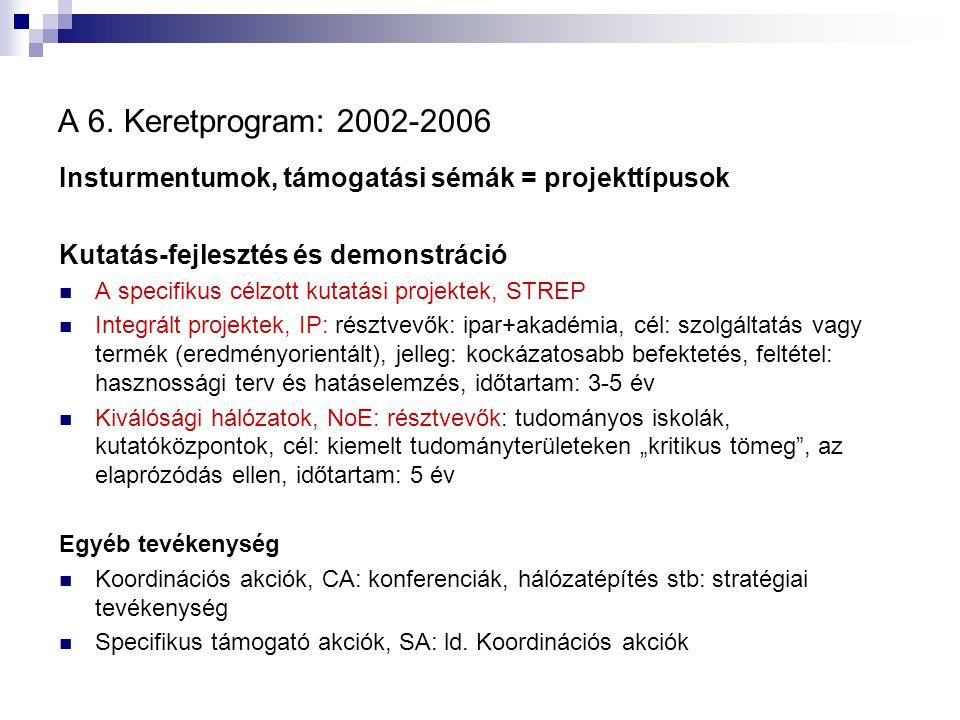 A 6. Keretprogram: 2002-2006 Insturmentumok, támogatási sémák = projekttípusok Kutatás-fejlesztés és demonstráció A specifikus célzott kutatási projek