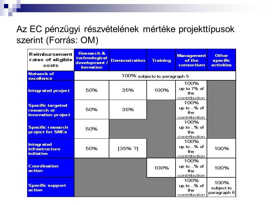 Az EC pénzügyi részvételének mértéke projekttípusok szerint (Forrás: OM)