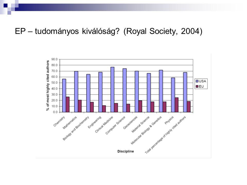 EP – tudományos kiválóság? (Royal Society, 2004)