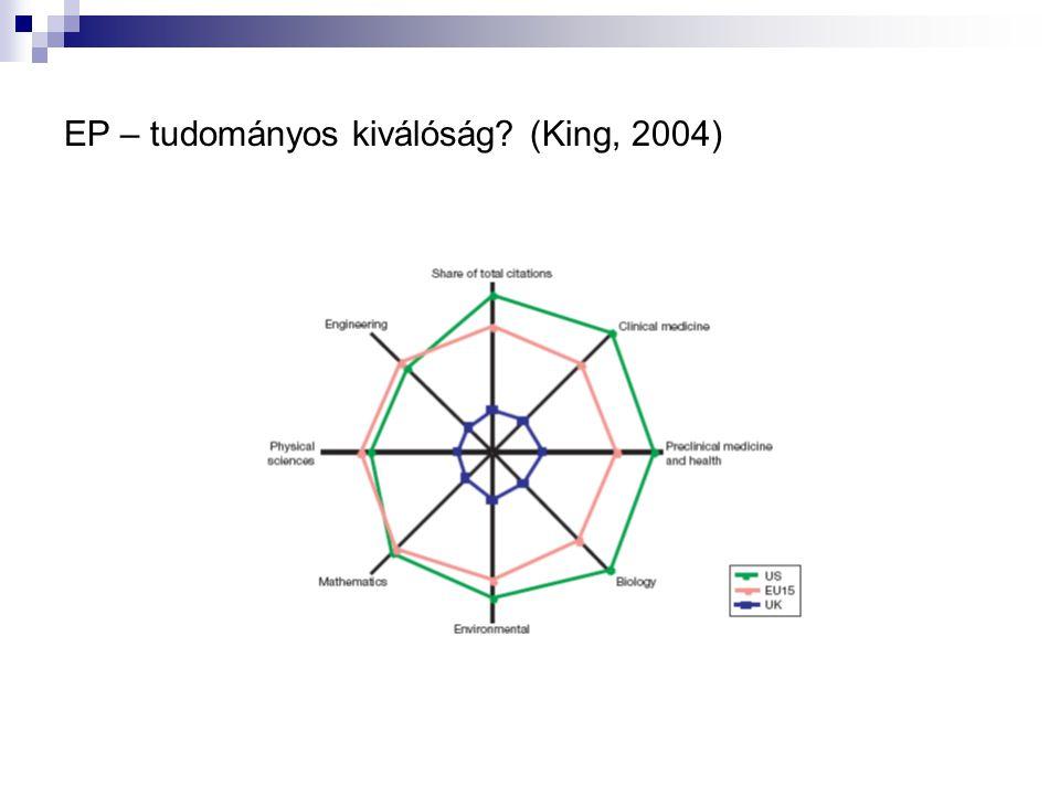 EP – tudományos kiválóság (King, 2004)