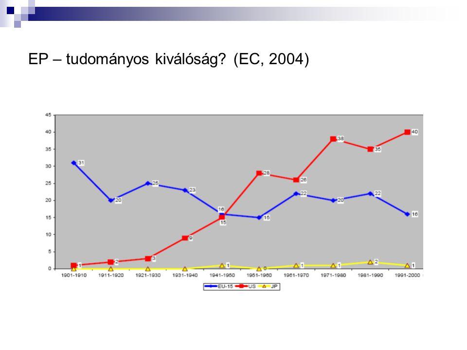 EP – tudományos kiválóság? (EC, 2004)