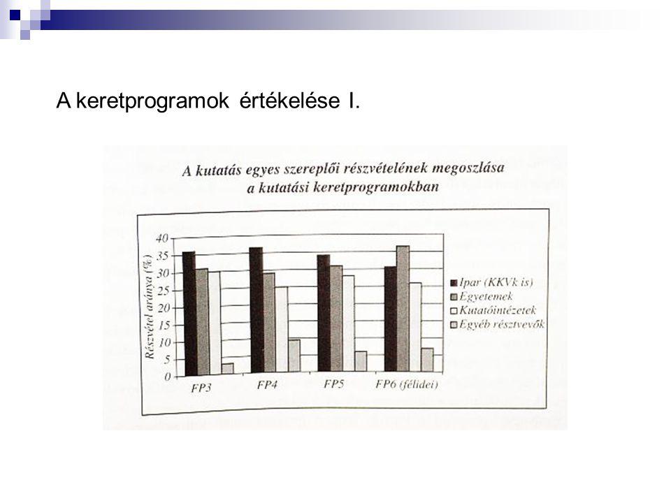 A keretprogramok értékelése I.