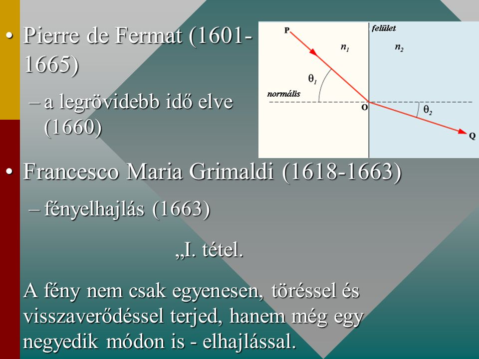"Pierre de Fermat (1601- 1665)Pierre de Fermat (1601- 1665) –a legrövidebb idő elve (1660) Francesco Maria Grimaldi (1618-1663)Francesco Maria Grimaldi (1618-1663) –fényelhajlás (1663) ""I."