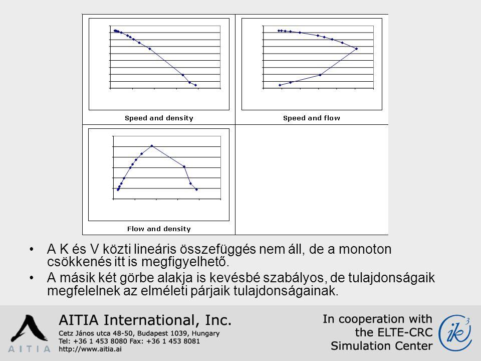 A K és V közti lineáris összefüggés nem áll, de a monoton csökkenés itt is megfigyelhető.