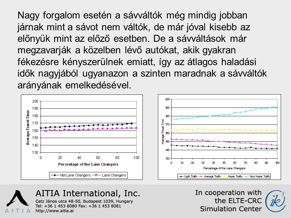 Nagy forgalom esetén a sávváltók még mindig jobban járnak mint a sávot nem váltók, de már jóval kisebb az előnyük mint az előző esetben.