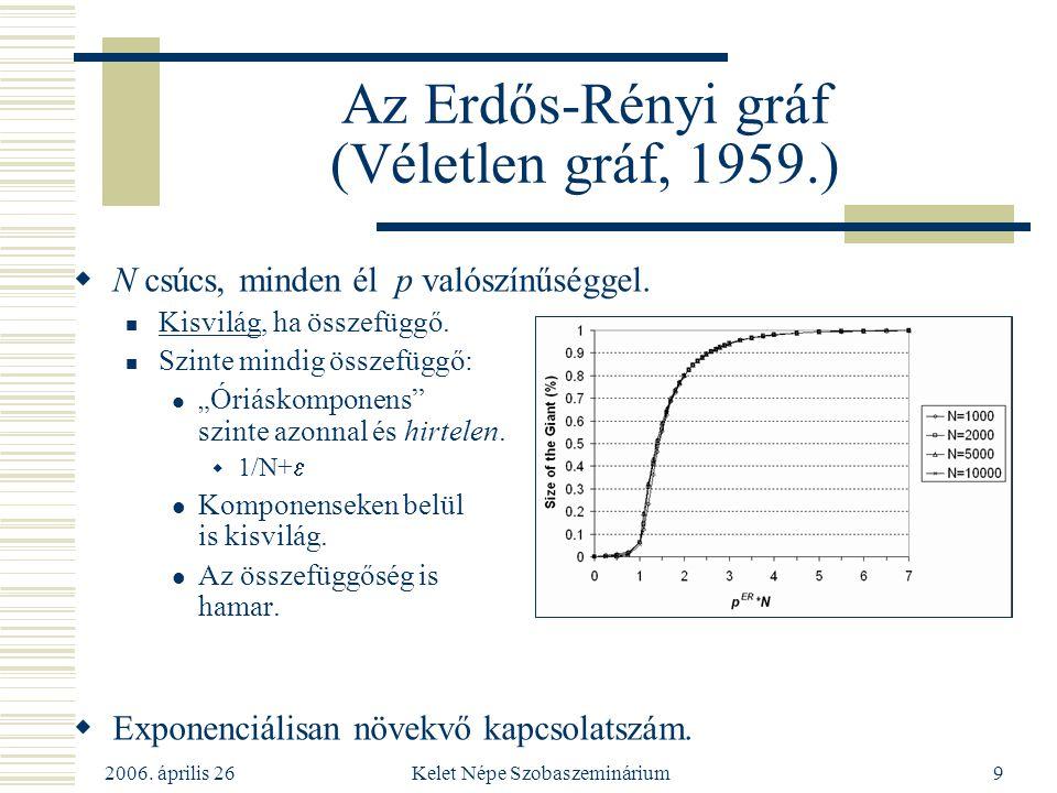 2006. április 26 Kelet Népe Szobaszeminárium9 Az Erdős-Rényi gráf (Véletlen gráf, 1959.)  N csúcs, minden él p valószínűséggel. Kisvilág, ha összefüg