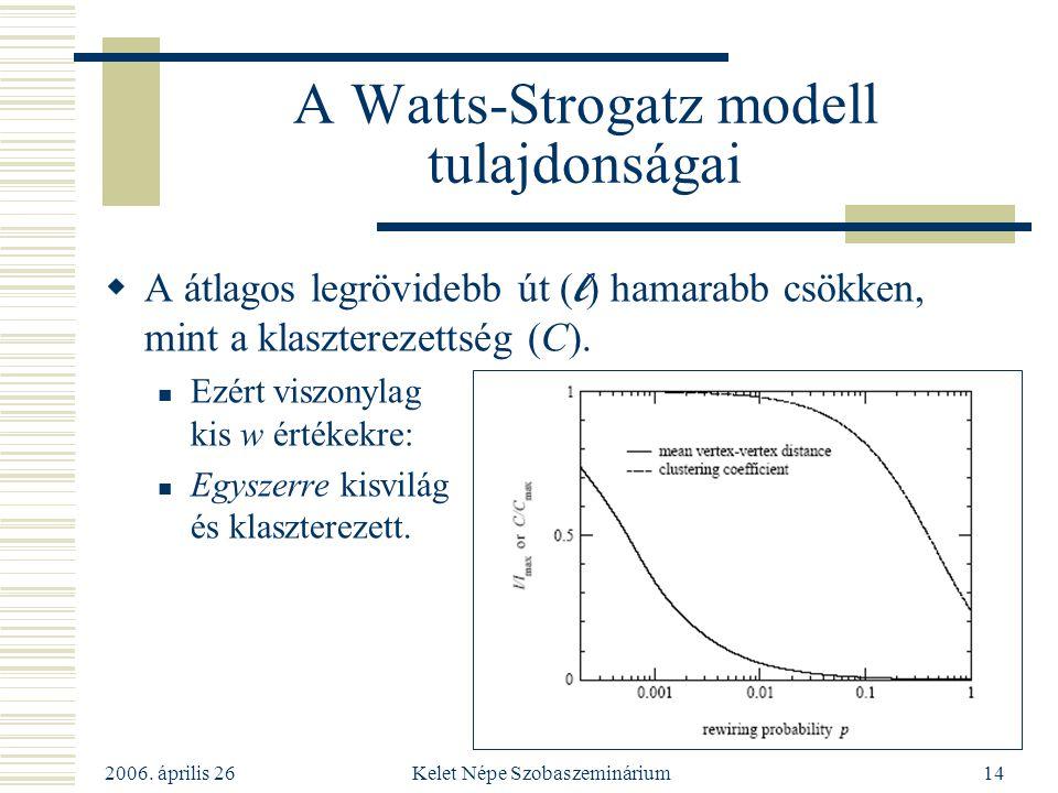 2006. április 26 Kelet Népe Szobaszeminárium14 A Watts-Strogatz modell tulajdonságai  A átlagos legrövidebb út ( l ) hamarabb csökken, mint a klaszte