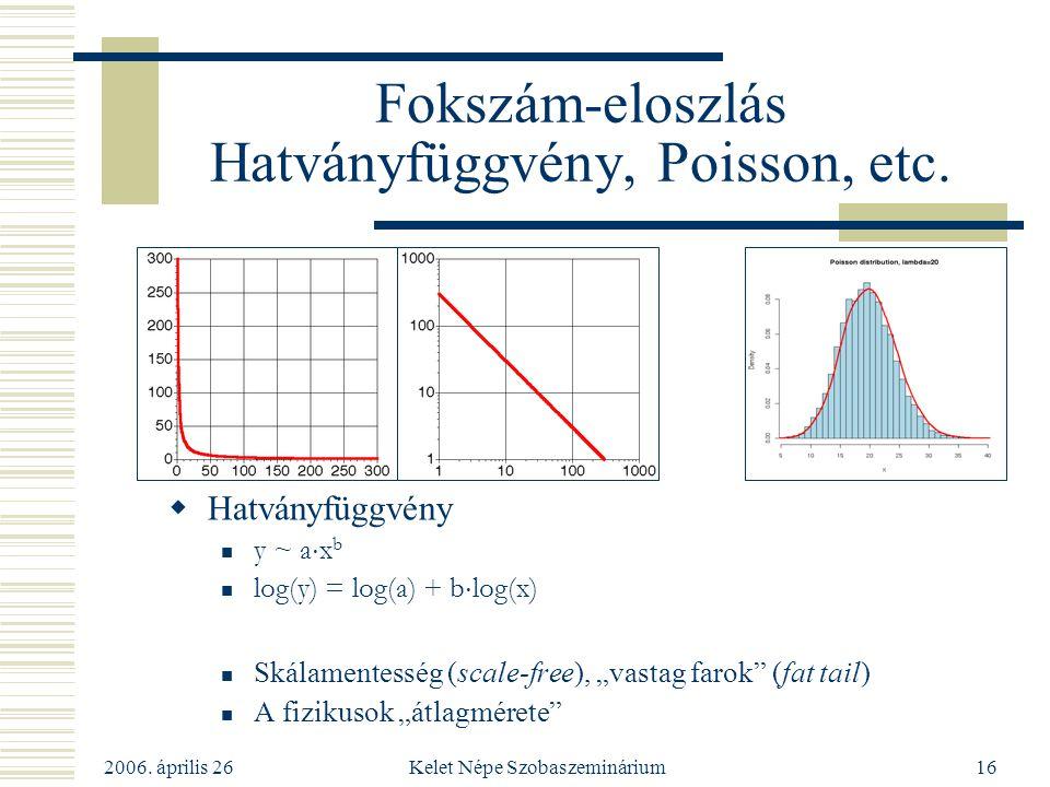 2006. április 26 Kelet Népe Szobaszeminárium16 Fokszám-eloszlás Hatványfüggvény, Poisson, etc.  Hatványfüggvény y ~ a  x b log(y) = log(a) + b  log