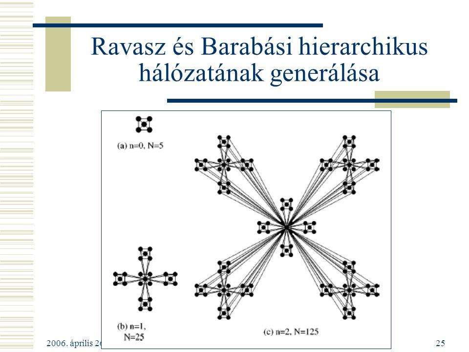 2006. április 26 Kelet Népe Szobaszeminárium25 Ravasz és Barabási hierarchikus hálózatának generálása