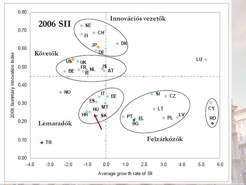 2006 SII Innovációs vezetők Követők Felzárkózók Lemaradók