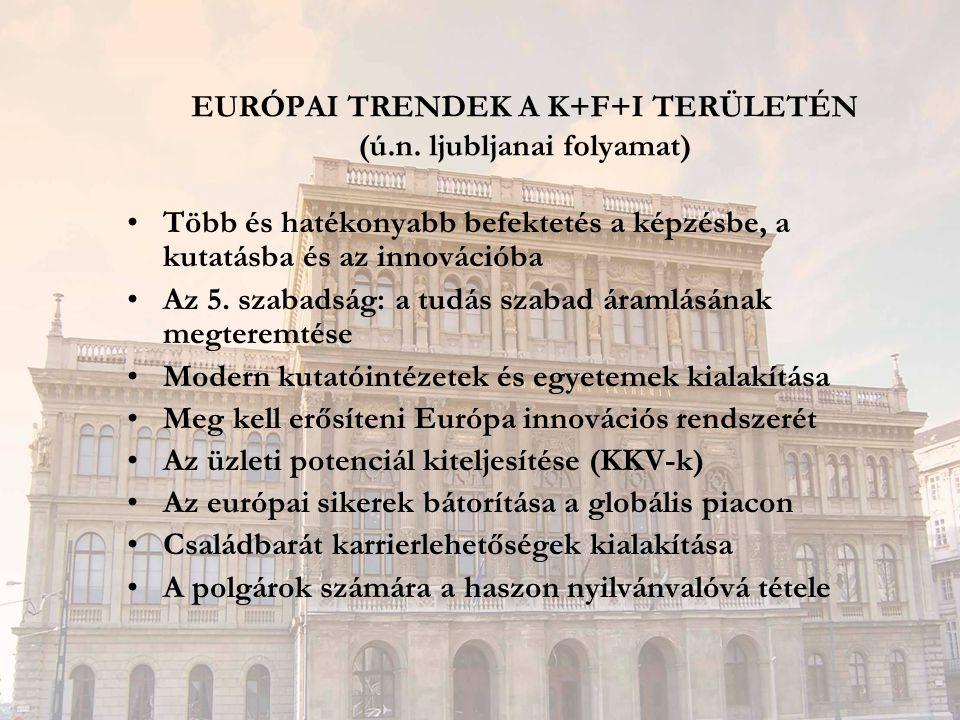 EURÓPAI TRENDEK A K+F+I TERÜLETÉN (ú.n. ljubljanai folyamat) Több és hatékonyabb befektetés a képzésbe, a kutatásba és az innovációba Az 5. szabadság:
