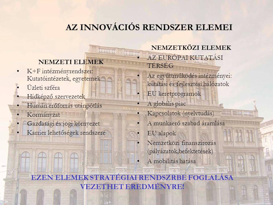 AZ INNOVÁCIÓS RENDSZER ELEMEI NEMZETI ELEMEK K+F intézményrendszer: Kutatóintézetek, egyetemek Üzleti szféra Hídképző szervezetek Humán erőforrás után
