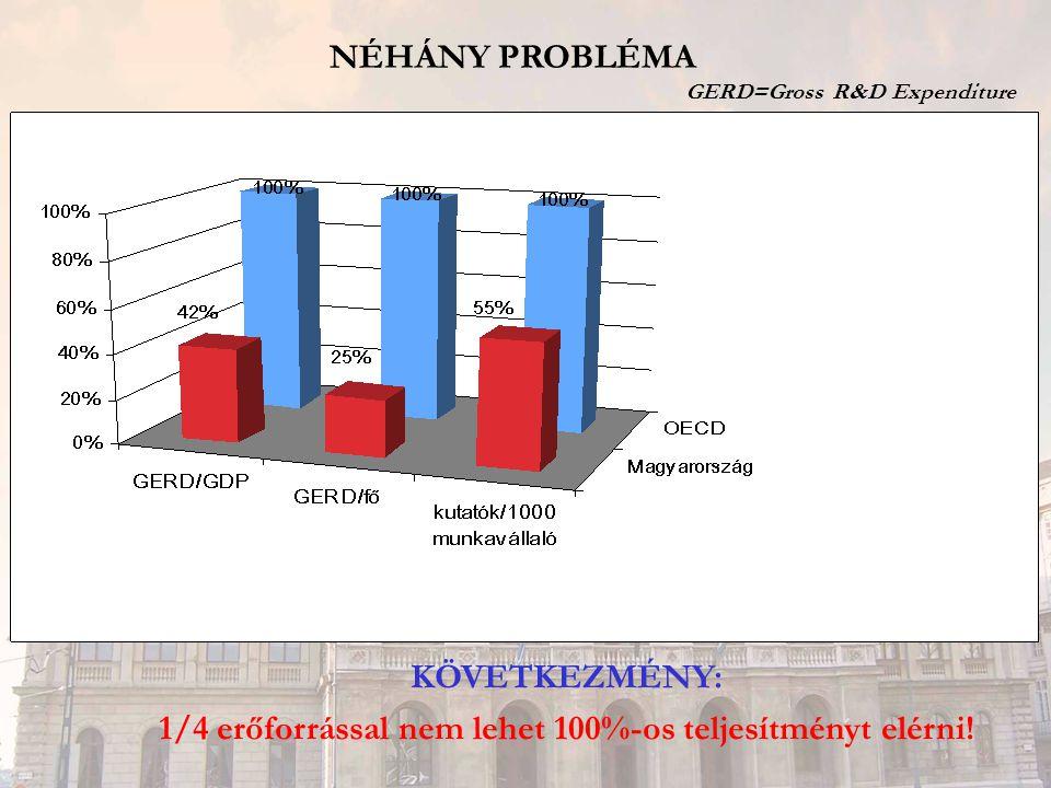 NÉHÁNY PROBLÉMA GERD=Gross R&D Expenditure KÖVETKEZMÉNY: 1/4 erőforrással nem lehet 100%-os teljesítményt elérni!