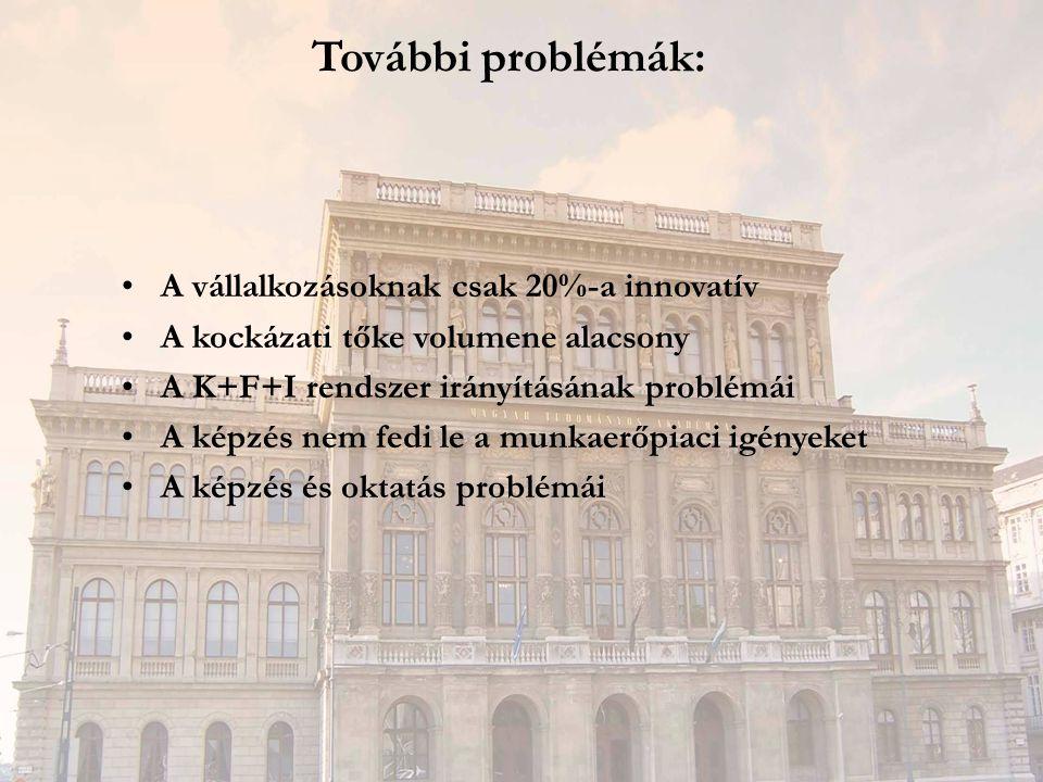 További problémák: A vállalkozásoknak csak 20%-a innovatív A kockázati tőke volumene alacsony A K+F+I rendszer irányításának problémái A képzés nem fe