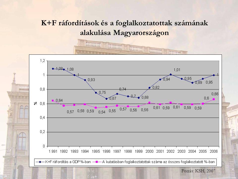 K+F ráfordítások és a foglalkoztatottak számának alakulása Magyarországon Forrás: KSH, 2007