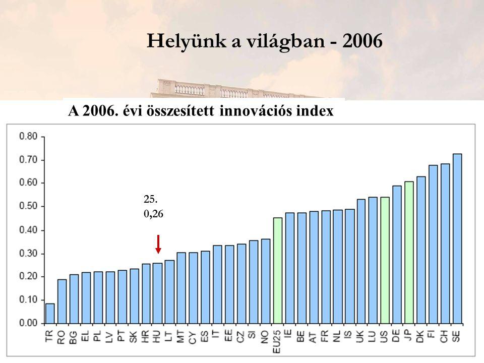 Helyünk a világban - 2006 25. 0,26 A 2006. évi összesített innovációs index