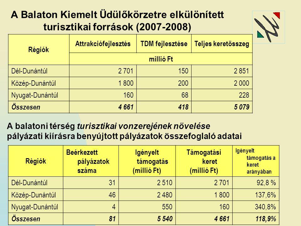 A Balaton Kiemelt Üdülőkörzetre elkülönített turisztikai források (2007-2008) Régiók AttrakciófejlesztésTDM fejlesztéseTeljes keretösszeg millió Ft Dé