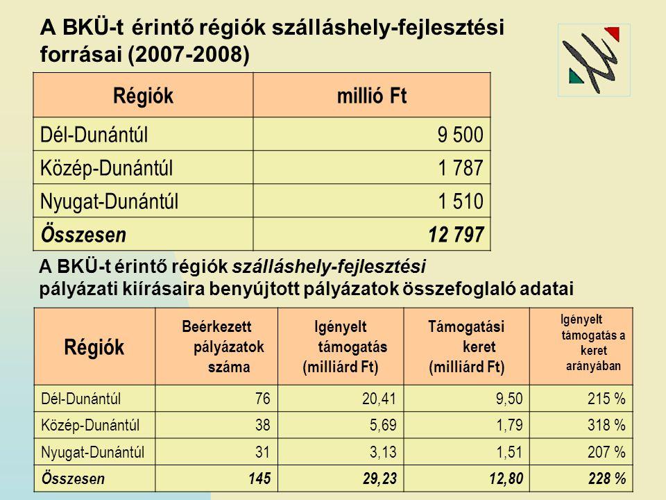 A BKÜ-t érintő régiók szálláshely-fejlesztési forrásai (2007-2008) Régiókmillió Ft Dél-Dunántúl9 500 Közép-Dunántúl1 787 Nyugat-Dunántúl1 510 Összesen