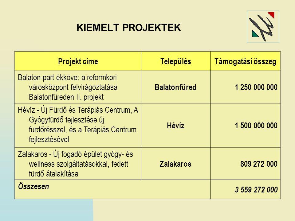 KIEMELT PROJEKTEK Projekt címeTelepülésTámogatási összeg Balaton-part ékköve: a reformkori városközpont felvirágoztatása Balatonfüreden II. projekt Ba