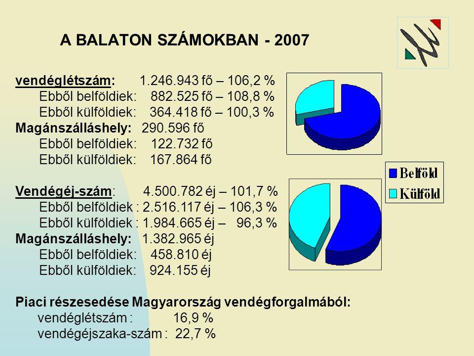 A BALATON SZÁMOKBAN - 2007 vendéglétszám: 1.246.943 fő – 106,2 % Ebből belföldiek: 882.525 fő – 108,8 % Ebből külföldiek: 364.418 fő – 100,3 % Magánsz