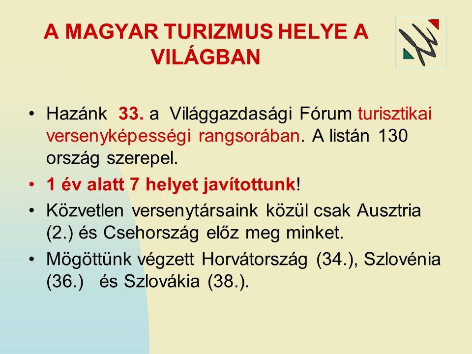 A MAGYAR TURIZMUS HELYE A VILÁGBAN Hazánk 33. a Világgazdasági Fórum turisztikai versenyképességi rangsorában. A listán 130 ország szerepel. 1 év alat