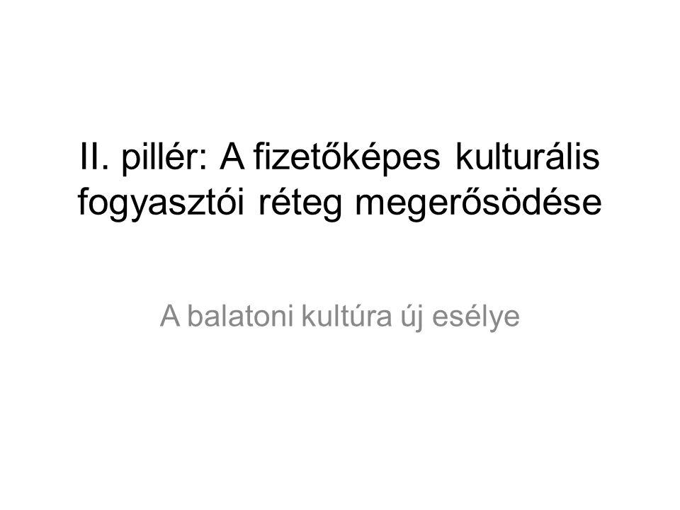 II. pillér: A fizetőképes kulturális fogyasztói réteg megerősödése A balatoni kultúra új esélye