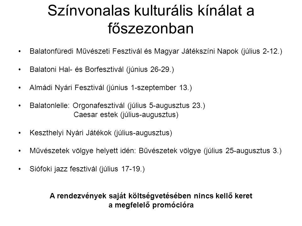 Színvonalas kulturális kínálat a főszezonban Balatonfüredi Művészeti Fesztivál és Magyar Játékszíni Napok (július 2-12.) Balatoni Hal- és Borfesztivál