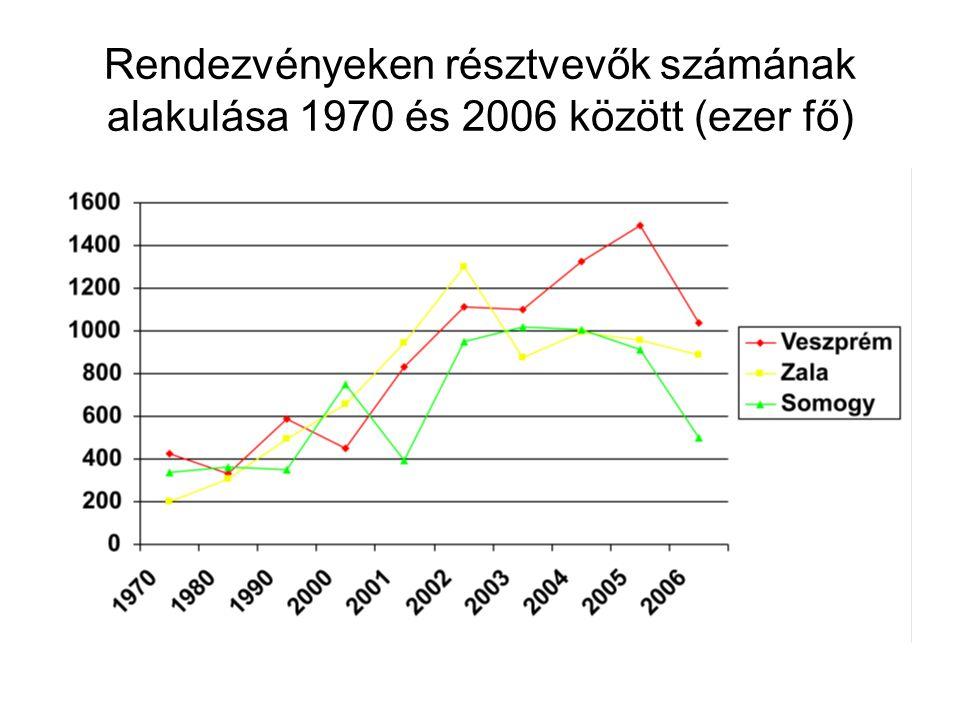 Rendezvényeken résztvevők számának alakulása 1970 és 2006 között (ezer fő)