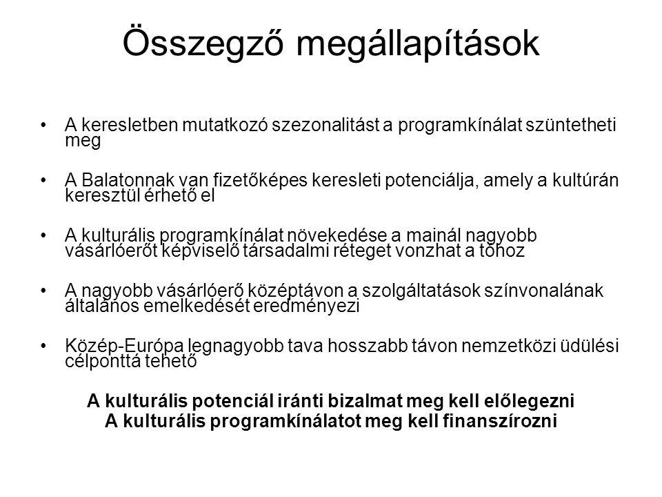 Összegző megállapítások A keresletben mutatkozó szezonalitást a programkínálat szüntetheti meg A Balatonnak van fizetőképes keresleti potenciálja, ame