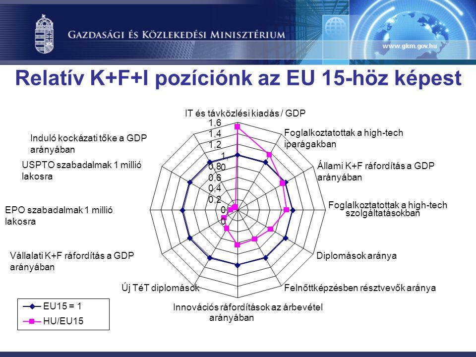 Relatív K+F+I pozíciónk az EU 15-höz képest