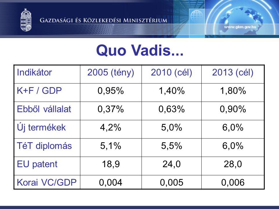 Quo Vadis...