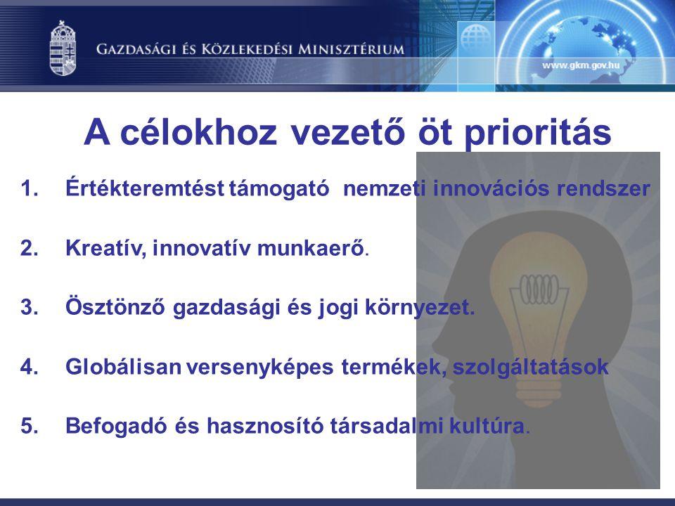 A célokhoz vezető öt prioritás 1.Értékteremtést támogató nemzeti innovációs rendszer 2.Kreatív, innovatív munkaerő.