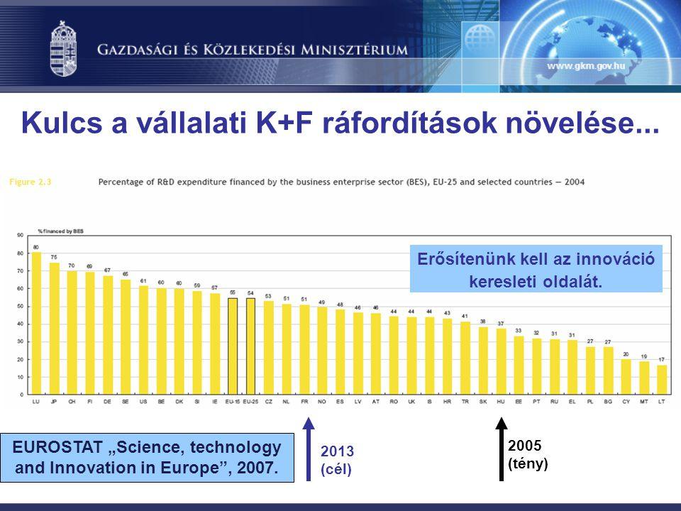 2005 (tény) 2013 (cél) Kulcs a vállalati K+F ráfordítások növelése...