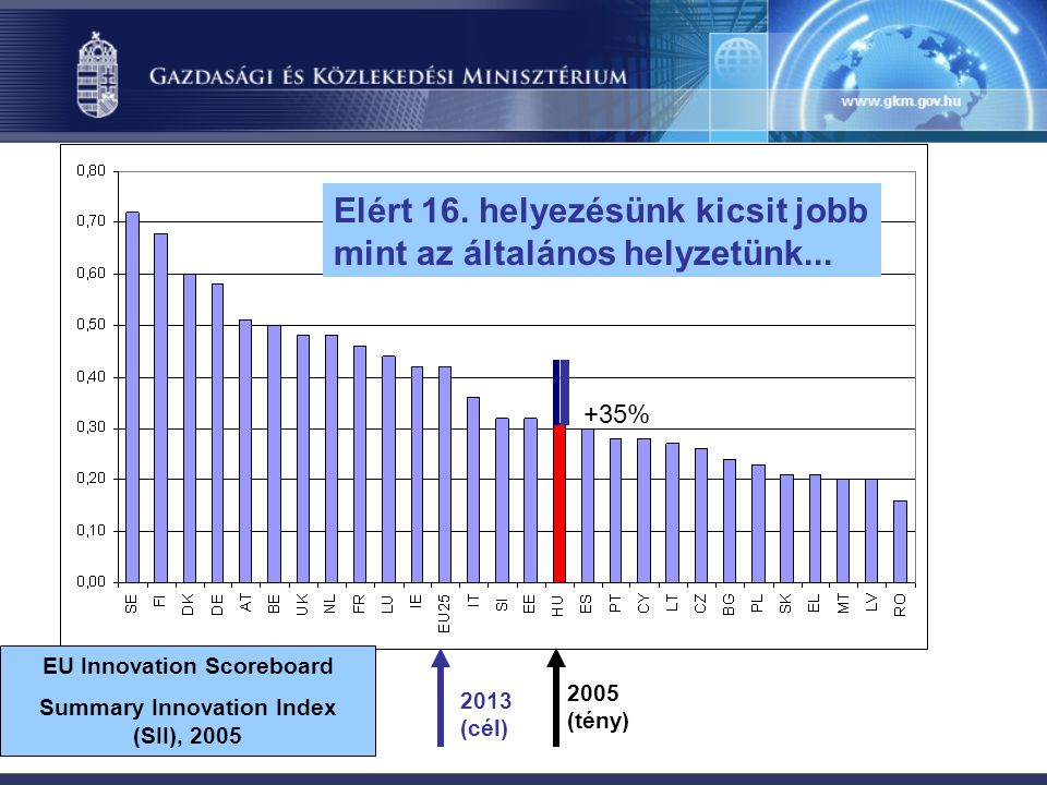 EU Innovation Scoreboard Summary Innovation Index (SII), 2005 2005 (tény) 2013 (cél) +35% Elért 16.