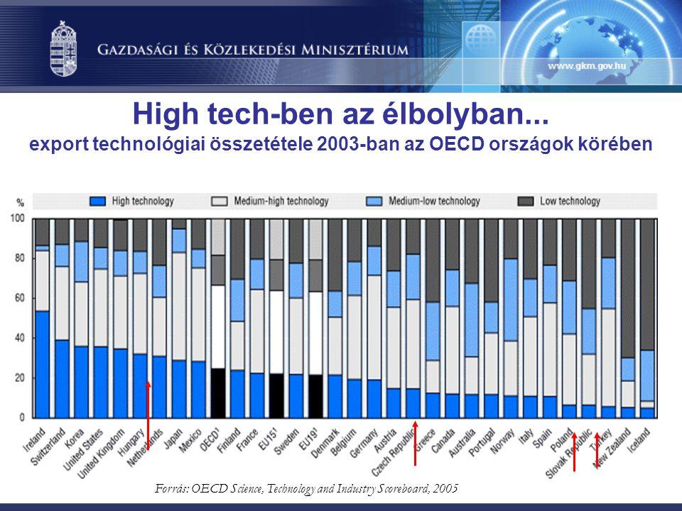 High tech-ben az élbolyban... export technológiai összetétele 2003-ban az OECD országok körében Forrás: OECD Science, Technology and Industry Scoreboa