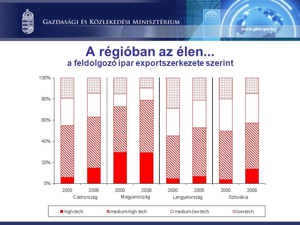 A régióban az élen... a feldolgozó ipar exportszerkezete szerint
