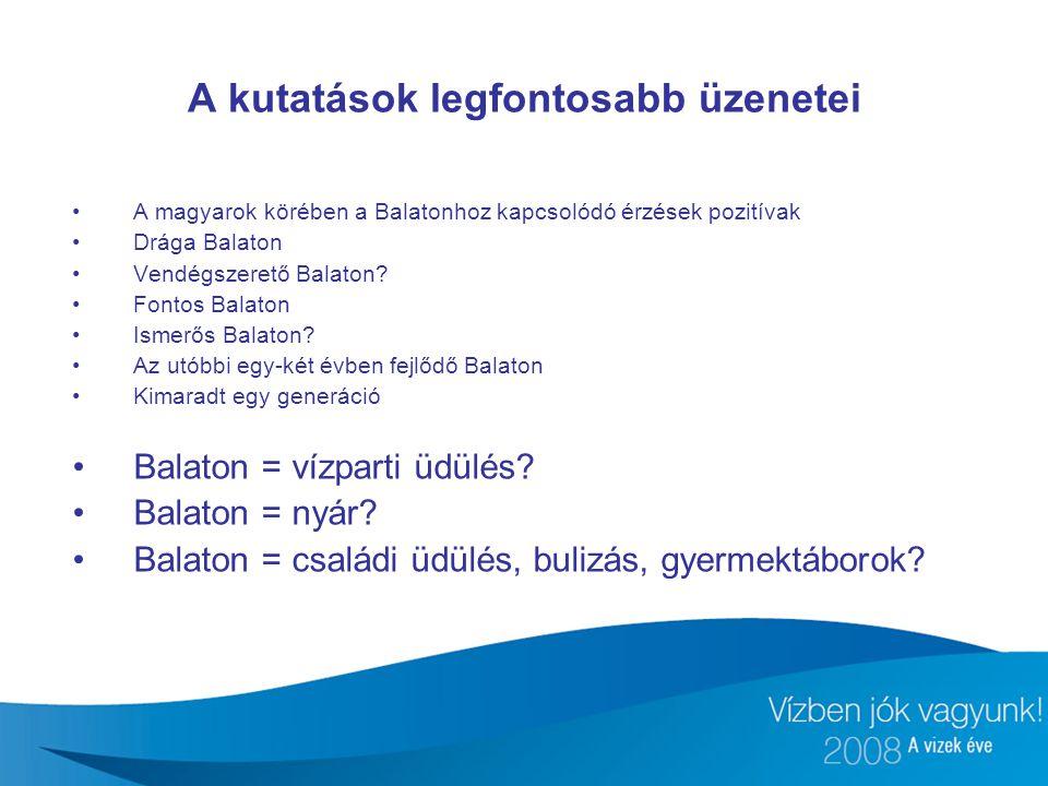 A magyarok körében a Balatonhoz kapcsolódó érzések pozitívak Drága Balaton Vendégszerető Balaton? Fontos Balaton Ismerős Balaton? Az utóbbi egy-két év
