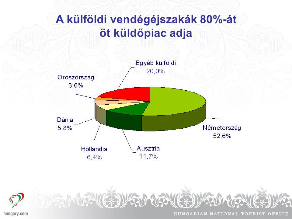 A külföldi vendégéjszakák 80%-át öt küldőpiac adja