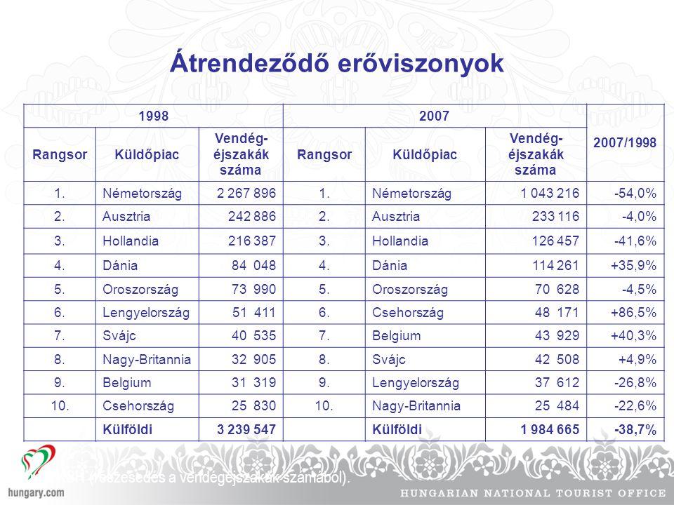 Átrendeződő erőviszonyok 19982007 2007/1998 RangsorKüldőpiac Vendég- éjszakák száma RangsorKüldőpiac Vendég- éjszakák száma 1.Németország2 267 8961.Né