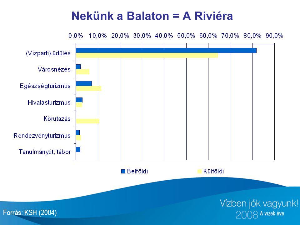 Nekünk a Balaton = A Riviéra Forrás: KSH (2004)