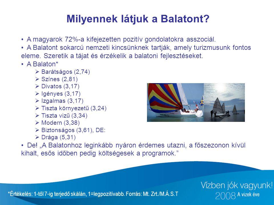 A magyarok 72%-a kifejezetten pozitív gondolatokra asszociál. A Balatont sokarcú nemzeti kincsünknek tartják, amely turizmusunk fontos eleme. Szeretik
