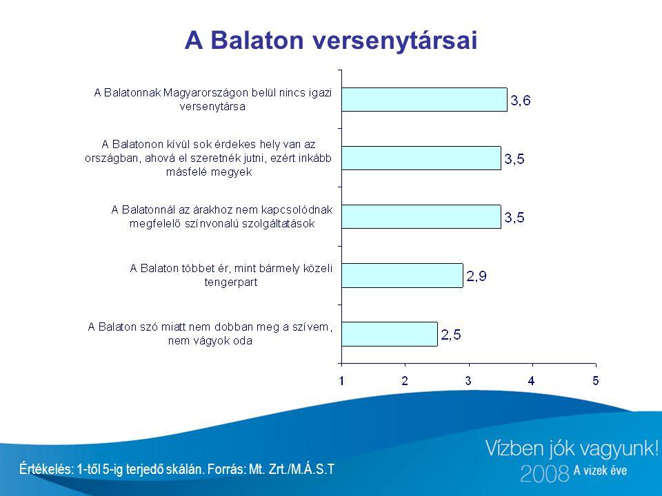 A Balaton versenytársai Értékelés: 1-től 5-ig terjedő skálán. Forrás: Mt. Zrt./M.Á.S.T