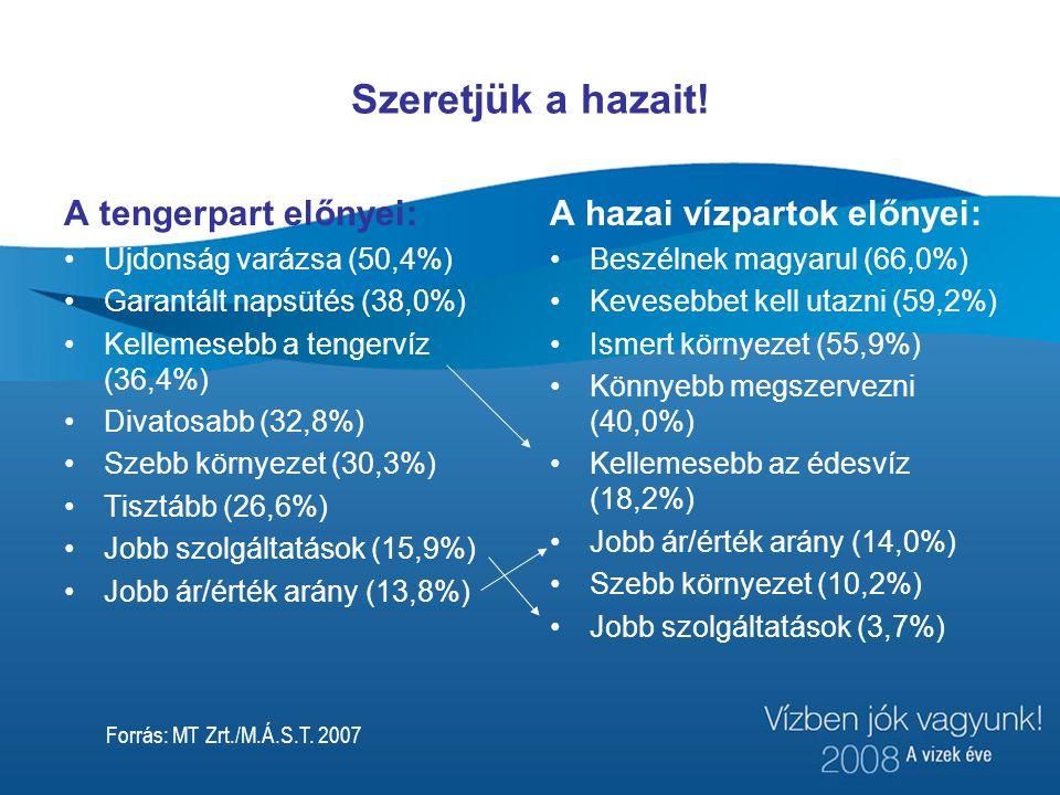 Szeretjük a hazait! A tengerpart előnyei: Újdonság varázsa (50,4%) Garantált napsütés (38,0%) Kellemesebb a tengervíz (36,4%) Divatosabb (32,8%) Szebb