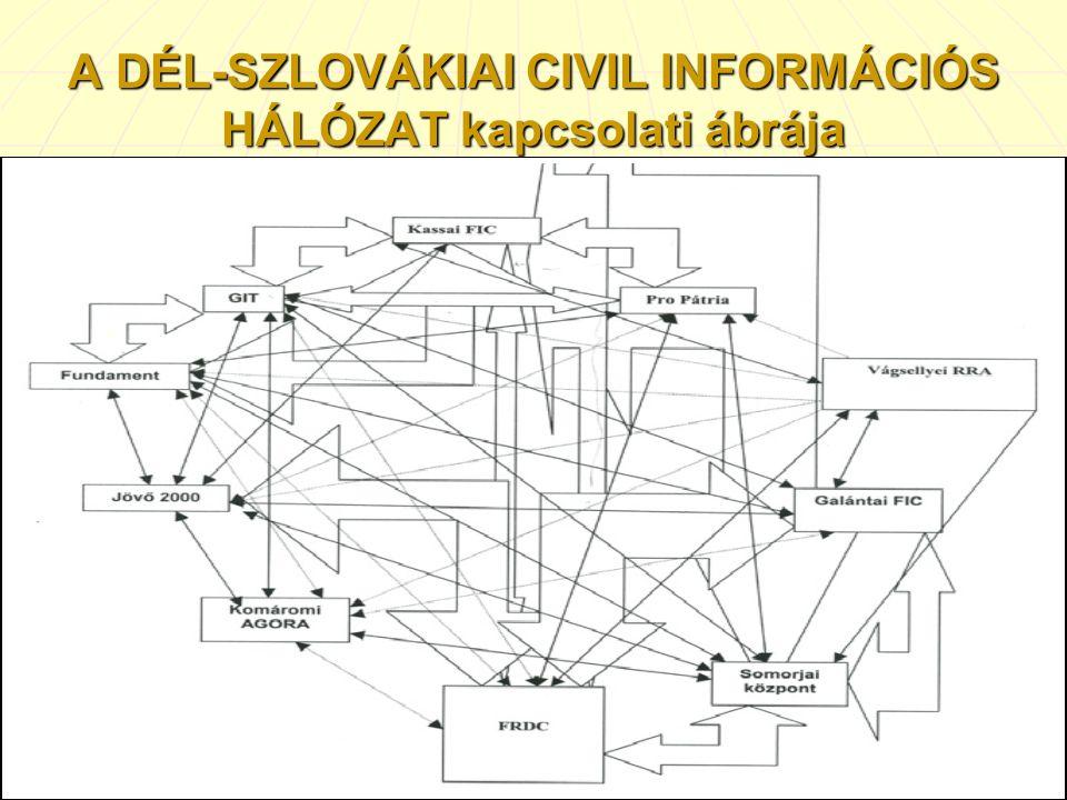 A DÉL-SZLOVÁKIAI CIVIL INFORMÁCIÓS HÁLÓZAT kapcsolati ábrája