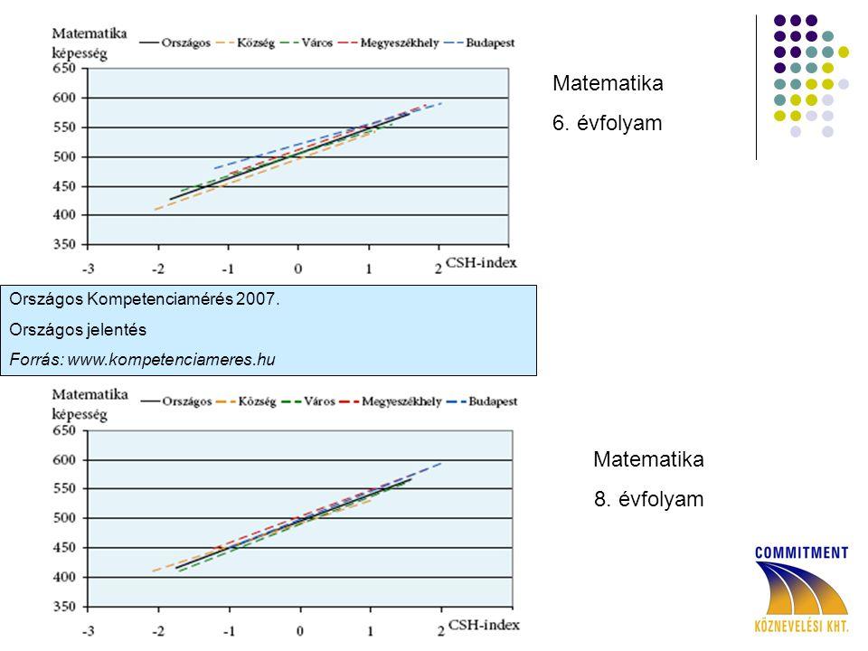 Országos Kompetenciamérés 2007.Országos jelentés Forrás: www.kompetenciameres.hu Matematika 6.